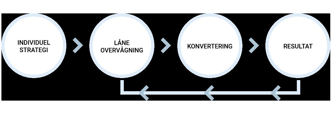 saadan_fungerer_en_laaneomlaegning_IDA