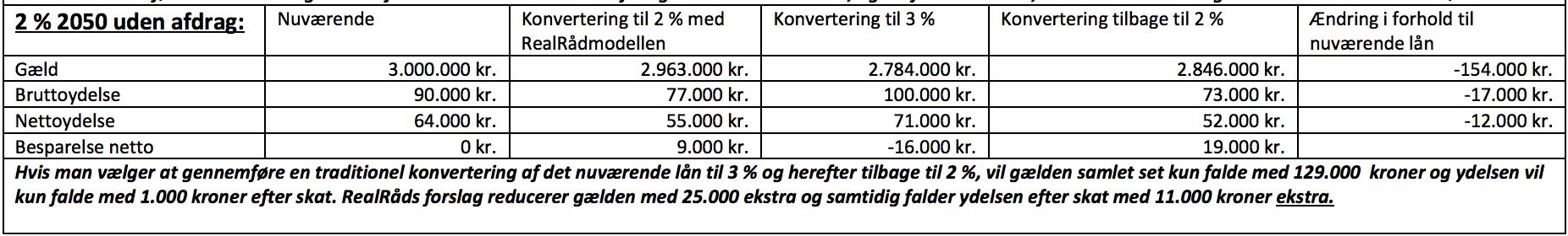 2 % 2050 uden afdrag: