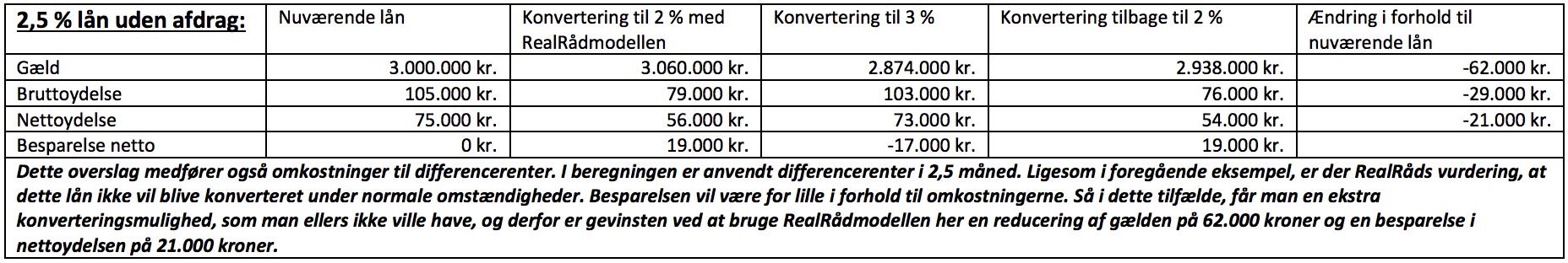 2,5 % lån uden afdrag: