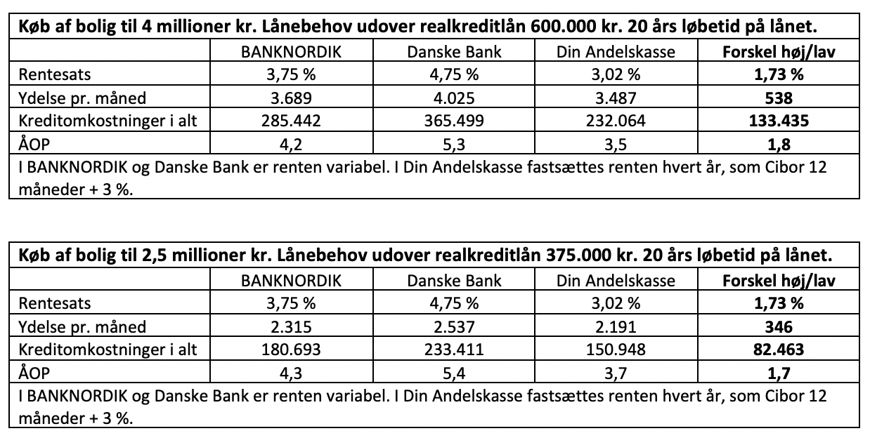 Køb af bolig til 4 millioner kr. Lånebehov udover realkreditlån 600.000 kr. 20 års løbetid på lånet.