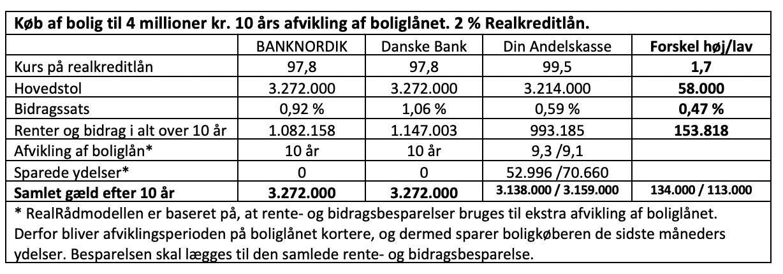 Køb af bolig til 4 millioner kr. 10 års afvikling af boliglånet. 2 % Realkreditlån.